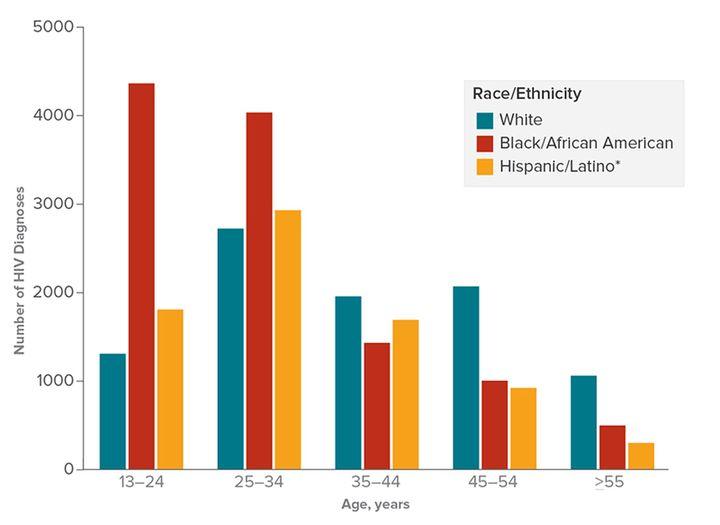 Статистика геев и бисексуалов среди мужчин