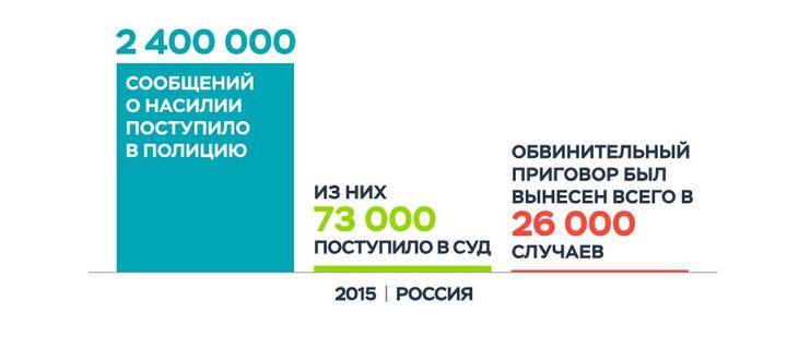 Инфографика с сайта RTVI, подгтовленная вместе с центром «Насилию.нет». 67bd4b34b65